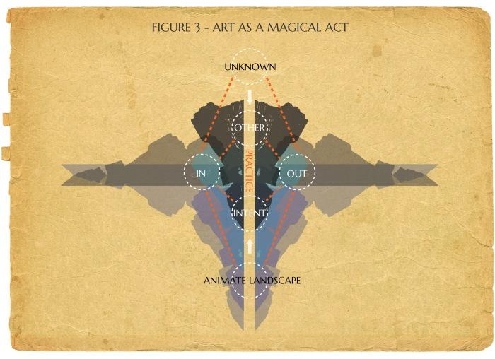 Art-as-a-Magical-Act