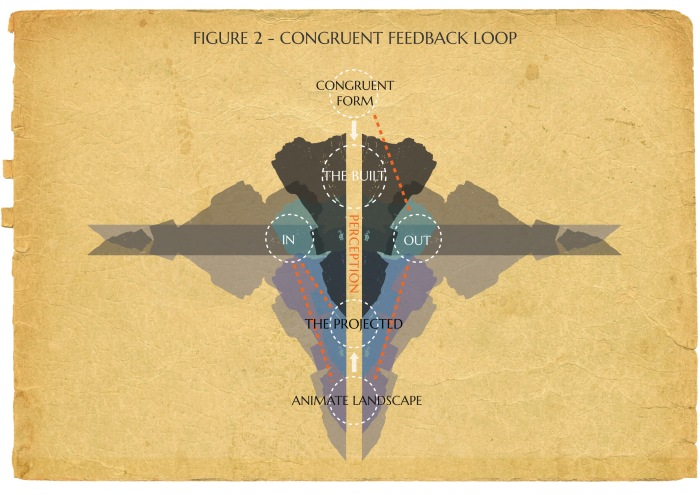 Congruent-Feedback-Loop