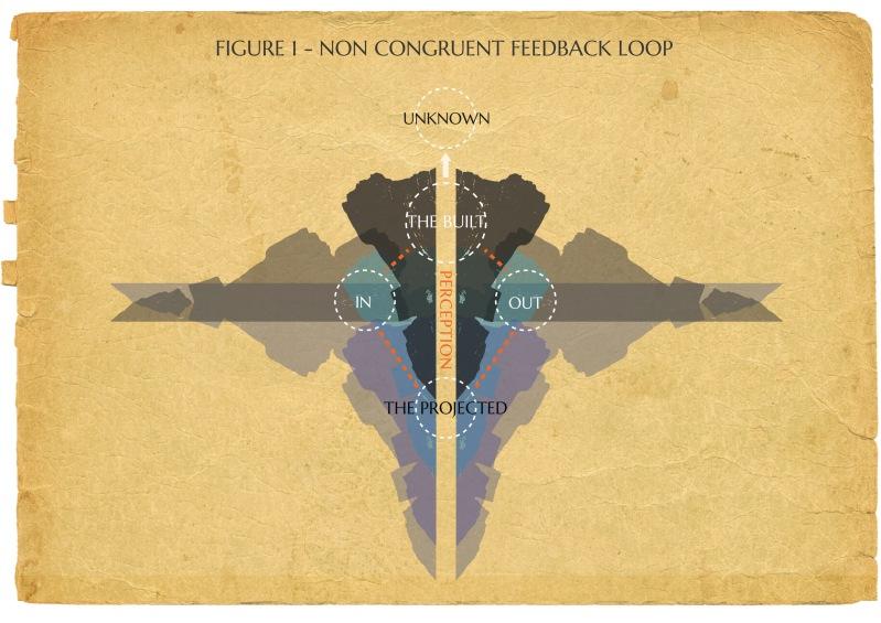 Non-Congruent-Feedback-Loop